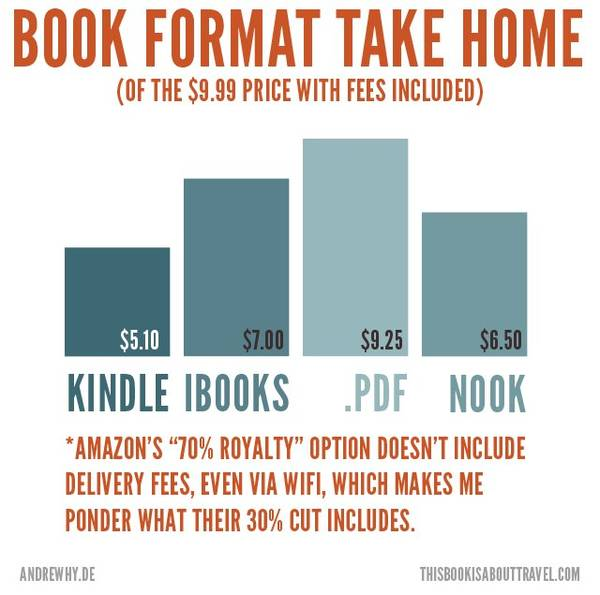 What does it cost to deliver an ebook?