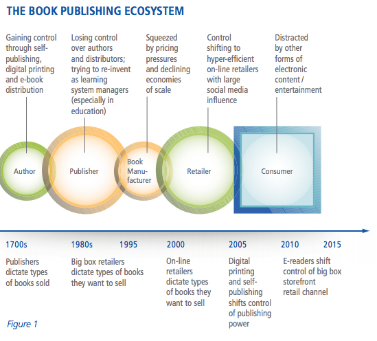 New study contains silliest publishing infographic ever