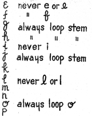 Herbert Putnam developed rules for handwritten letters in the Minneapolis classification system.